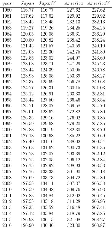 \[ \begin{array}{ccccccc} \hline year &&  Japan &  JapanV &  & America & AmericaV\\ \hline \hline 1980&& 116.77& 116.77& & 227.62& 227.62\\ 1981&& 117.62& 117.62& & 229.92& 229.92\\ 1982&& 118.45& 118.45& & 232.13& 232.13\\ 1983&& 119.27& 119.26& & 234.25& 234.25\\ 1984&& 120.05& 120.05& & 236.31& 236.29\\ 1985&& 120.80& 120.82& & 238.42& 238.24\\ 1986&& 121.45& 121.57& & 240.59& 240.10\\ 1987&& 122.03& 122.30& & 242.75& 241.89\\ 1988&& 122.55& 123.02& & 244.97& 243.60\\ 1989&& 123.03& 123.71& & 247.29& 245.23\\ 1990&& 123.44& 124.39& & 250.05& 246.78\\ 1991&& 123.93& 125.05& & 253.39& 248.27\\ 1992&& 124.37& 125.69& & 256.78& 249.68\\ 1993&& 124.77& 126.31& & 260.15& 251.03\\ 1994&& 125.12& 126.91& & 263.33& 252.31\\ 1995&& 125.44& 127.50& & 266.46& 253.54\\ 1996&& 125.71& 128.07& & 269.58& 254.70\\ 1997&& 126.01& 128.62& & 272.82& 255.80\\ 1998&& 126.35& 129.16& & 276.02& 256.85\\ 1999&& 126.59& 129.68& & 279.20& 257.85\\ 2000&& 126.83& 130.19& & 282.30& 258.79\\ 2001&& 127.13& 130.68& & 285.22& 259.69\\ 2002&& 127.40& 131.16& & 288.02& 260.54\\ 2003&& 127.63& 131.62& & 290.73& 261.35\\ 2004&& 127.73& 132.07& & 293.39& 262.12\\ 2005&& 127.75& 132.05& & 296.12& 262.84\\ 2006&& 127.75& 132.92& & 298.93& 263.53\\ 2007&& 127.76& 133.33& & 301.90& 264.18\\ 2008&& 127.69& 133.73& & 304.72& 264.80\\ 2009&& 127.55& 134.11& & 307.37& 265.38\\ 2010&& 127.59& 134.48& & 309.76& 265.93\\ 2011&& 127.83& 134.84& & 312.02& 266.45\\ 2012&& 127.55& 135.18& & 314.28& 266.95\\ 2013&& 127.33& 135.52& & 316.48& 267.41\\ 2014&& 127.12& 135.84& & 318.79& 267.85\\ 2015&& 126.98& 136.15& & 321.08& 268.27\\ 2016&& 126.90& 136.46& & 323.30& 268.87\\ \hline \end{array} \]